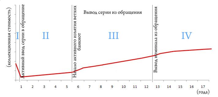Изменение цены коллекционных банкнот мелких номиналов